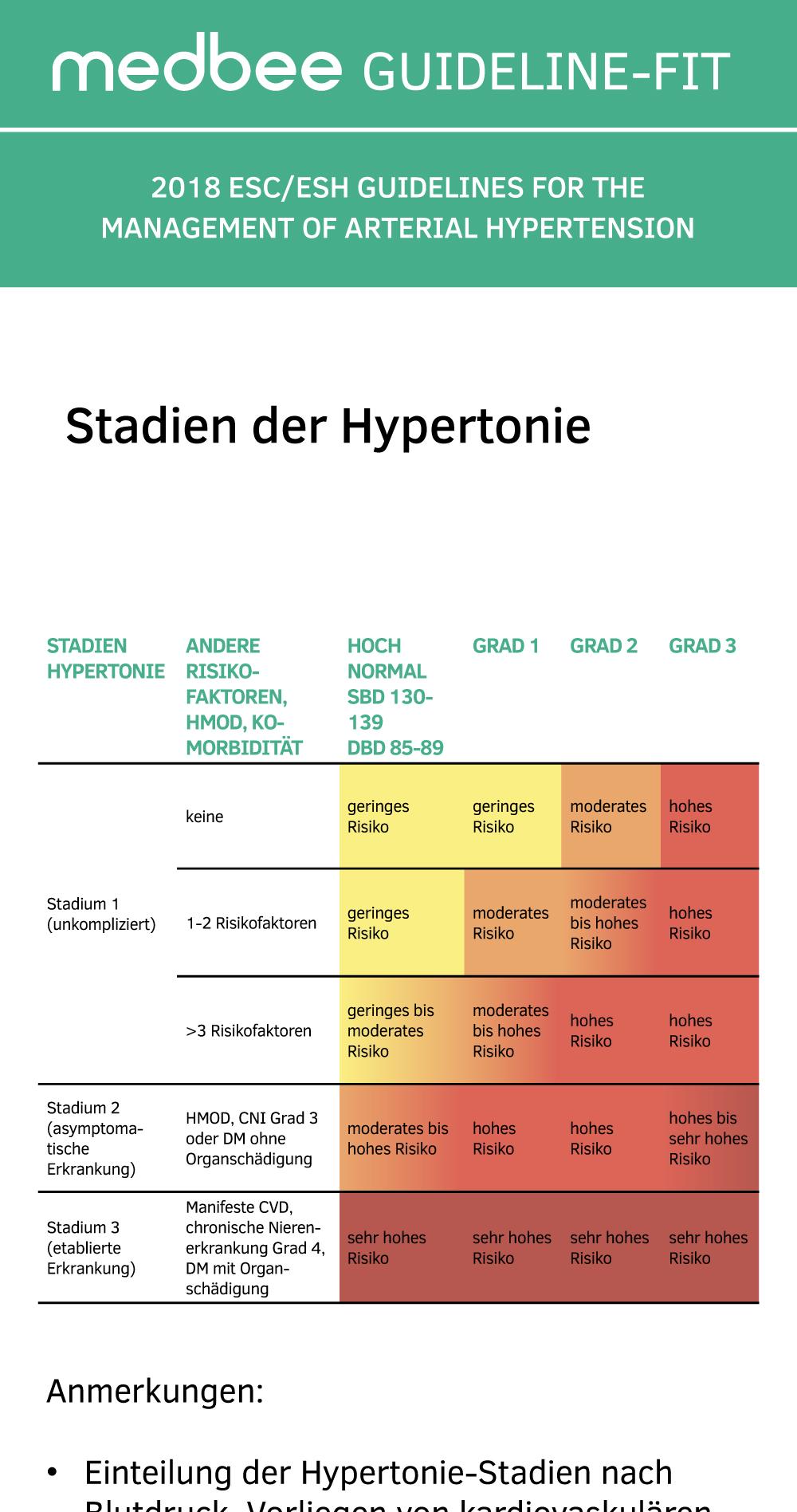 Arterielle Hypertonie GUIDELINE-FIT 04