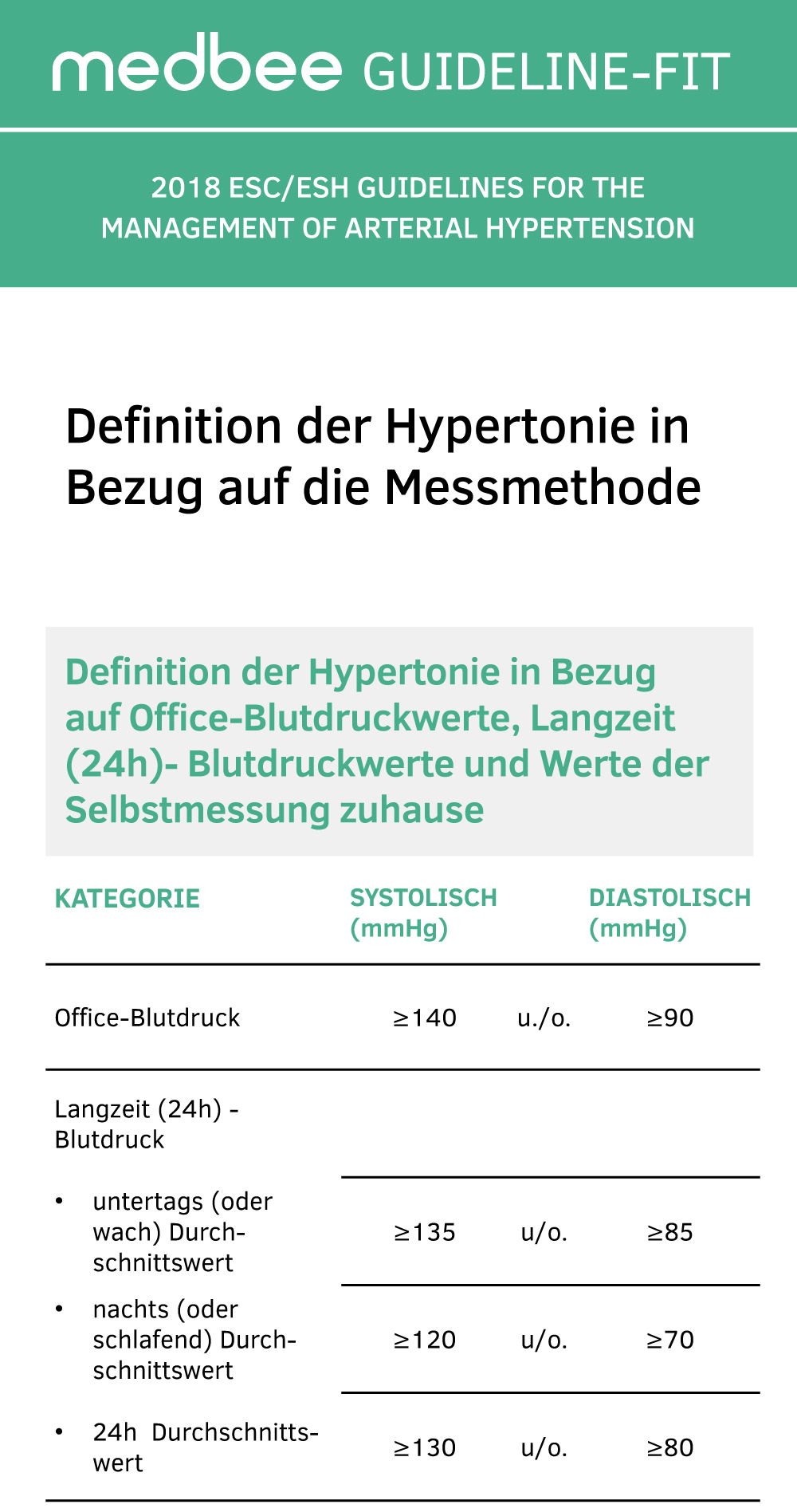 Arterielle Hypertonie GUIDELINE-FIT 06
